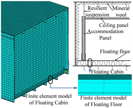 The schematic drawing and finite element model of floating cabins