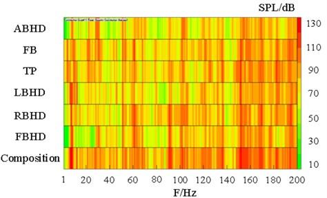 Panel color bars contribution display of NO.1 AC