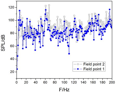 The sound pressure level curve of field point 1 and field point 2