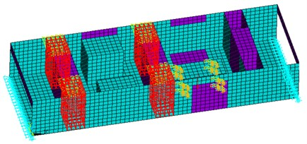 Finite element model and boundary conditions