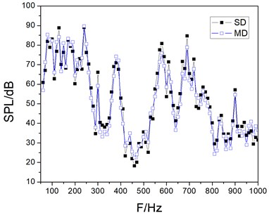 Comparison between simulation and measurement SPL data of field point1