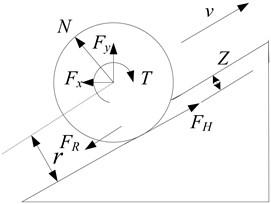 Forces and torques acting on a rigid wheel