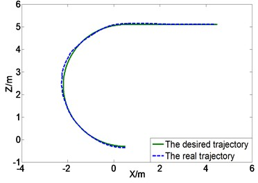Trajectory tracking control curves comparison between with and without slip compensation