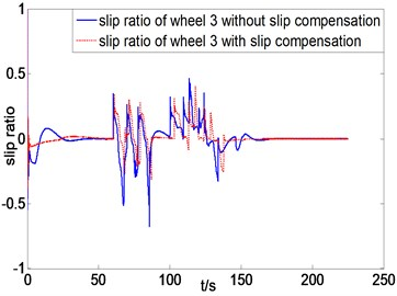 Slip ratio curves of three left wheels comparison between with and without slip compensation