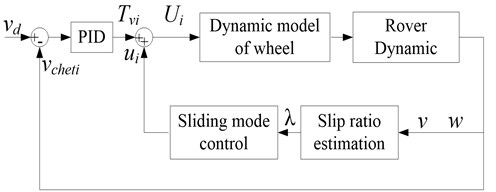 Diagram of traction coordinating control system