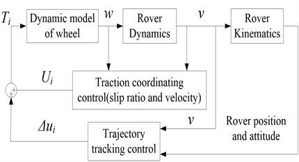 Block diagram of the proposed control algorithm