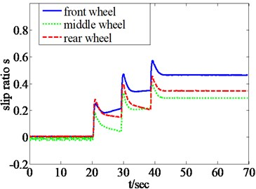 Slip ratio curves of three wheels with only velocity-controlled algorithm