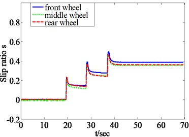 Slip ratio curves of three wheels with the traction coordinating control algorithm