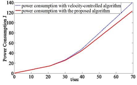 Power consumption comparison of two algorithms
