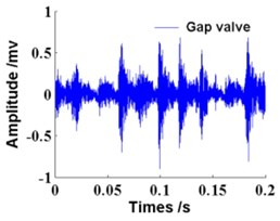 Time waveforms of gas valve in four states