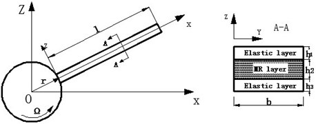 The schematic diagram of rotating  MR fluid sandwich beam