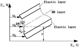 The deformation diagram of the  MR fluid sandwich beam