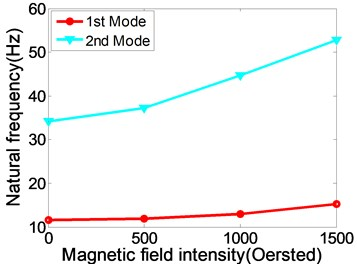 The relationships between the natural frequency, modal loss factor of static MR fluid sandwich beam and the magnetic field intensity