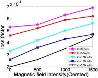 The relationships between natural frequency, modal loss factor of rotating MR fluid sandwich beam and the magnetic field intensity