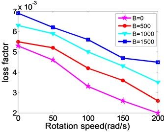 The relationship between natural frequency, modal loss factor and the changing rotating speed of MR fluid sandwich beam