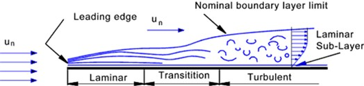 Boundary layer separation over a flat plate