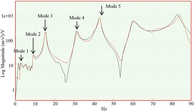 FRF plot after curve fitting measured via accelerometer. M#1 1Z:4Z Frequency Response H1 (accelerometer, hammer) – STS Measurement 1, Input: STS FFT Analyzer (Log Magnitude)