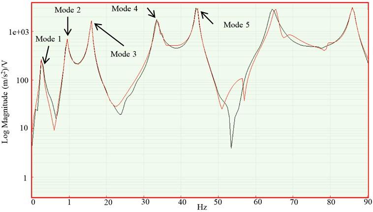 FRF plot after curve fitting measured via laser vibrometer. M#1 1Z:4Z Frequency Response H1 (laser, hammer) – STS Measurement 1,  Input: STS FFT Analyzer (Log Magnitude)