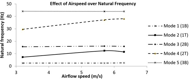 Trend of the frequency with airspeed