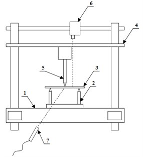 Measuring device diagram: 1 – device housing, 2 – supports, 3 – test piece, 4 – moveable traverse with force measuring head,  5 – load-imposing mandrel, 6 – laser vibrometer, 7 – microphone of noise analyser
