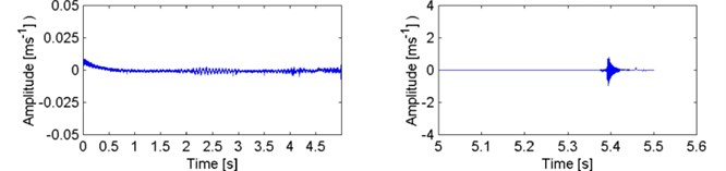 Vibration velocity signal recorded during tests of composite test piece I (jute)
