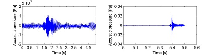 Acoustic pressure signal recorded during tests of composite test piece I (jute)