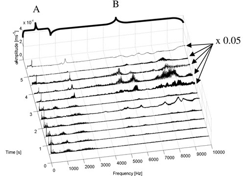 Short-time spectra of the vibration signal – composite test piece II (glass)