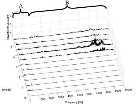 Short-time spectra of the acoustic pressure signal – composite test piece II (glass)