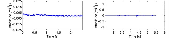 Vibration velocity signal recorded during tests of composite test piece II (glass)