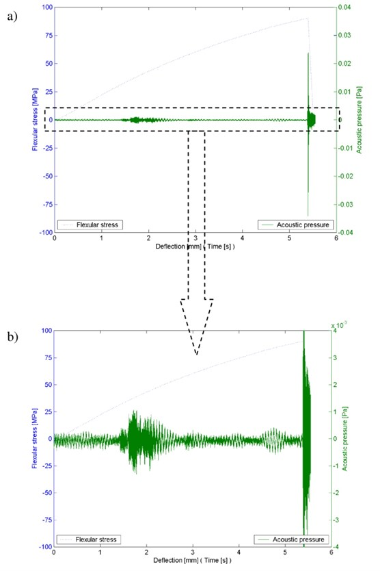 Characteristics of the change in the stress and acoustic pressure during the bending test  of composite I (jute) test piece: a) full course, b) magnified fragment