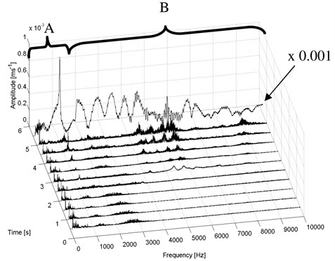 Short-time spectra of the vibration signal – composite test piece I