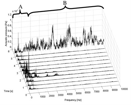 Short-time spectra of the acoustic pressure signal – composite test piece I