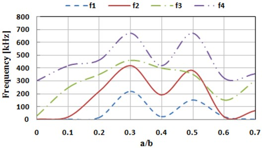 Influences of crack dimensions on the top 4 order natural frequencies