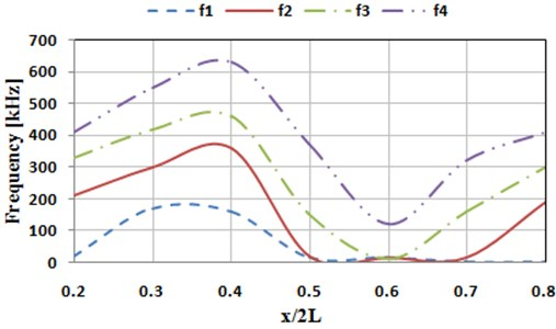 Influences of horizontal locations of crack on the top 4 order natural frequencies