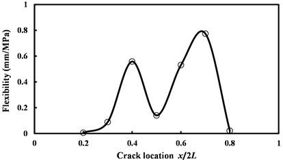 Flexibility versus initial location of the crack