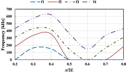 The influence of the horizontal location of the crack on the top 4 order natural frequencies
