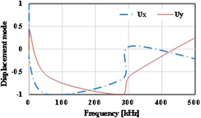 Displacement vs. frequency for the various crack sizes