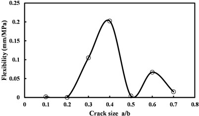 Flexibility versus initial size of the crack
