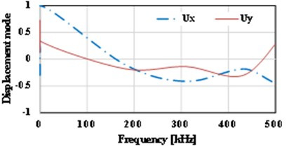 Displacement vs. frequency for the various locations of initial cracks