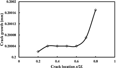 Crack growth vs. the initial location of crack