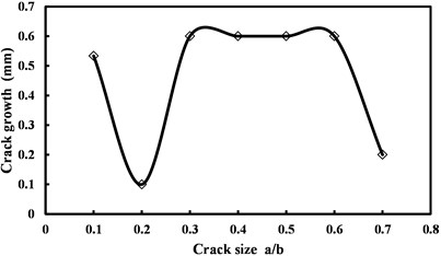 Crack growth vs. initial size of the crack