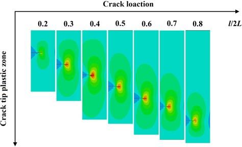 Crack tip plastic zone vs. the initial crack location