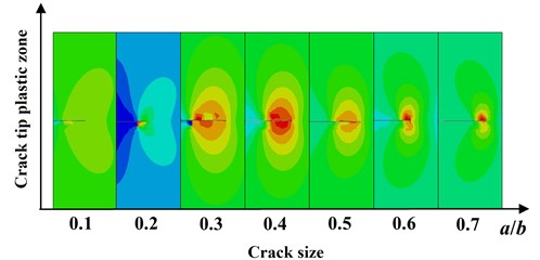 Crack tip plastic zone vs. the initial crack size
