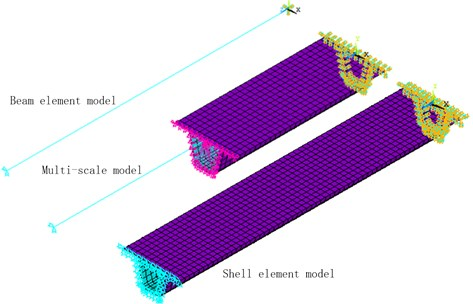 Finite element model of a section