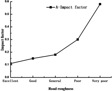 Influence of pavement evenness on impact coefficient