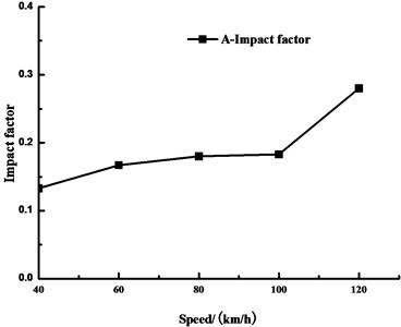Influence of vehicle speed on impact coefficient