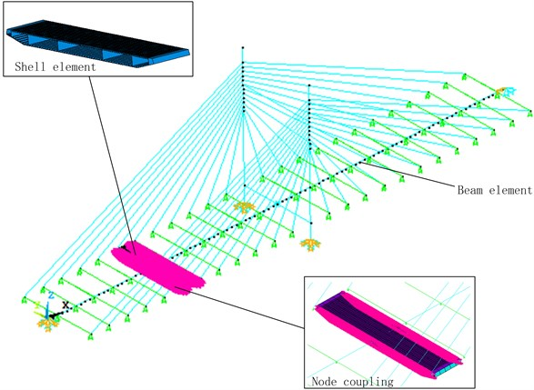 Multiscale finite element model of cable-stayed bridge