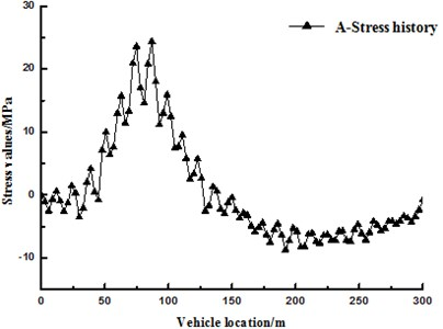 The dynamic response at A in the structure at the premise of considering the effect of  vehicle-bridge coupling