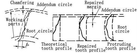 Tooth profile errors [33]
