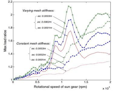 Effect of eccentricity error on gear load [35]